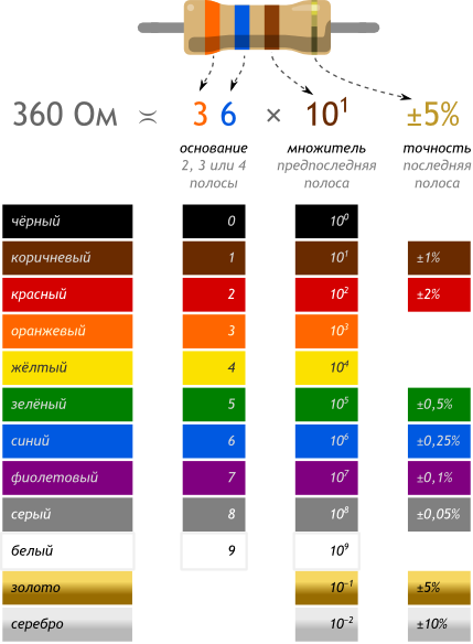 Цветовая кодировка резисторов